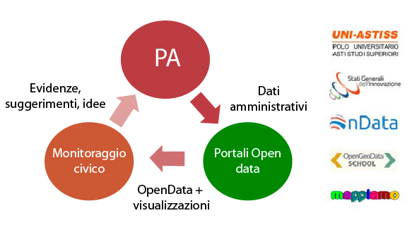 uni-astiss-OpenGovernment-loghi